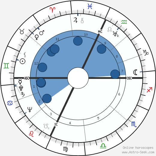 Larry Kelley wikipedia, horoscope, astrology, instagram