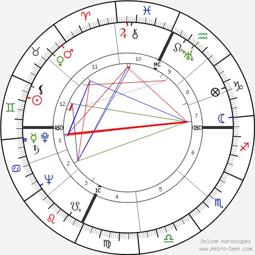 Larry Kelley tema natale, oroscopo, Larry Kelley oroscopi gratuiti, astrologia