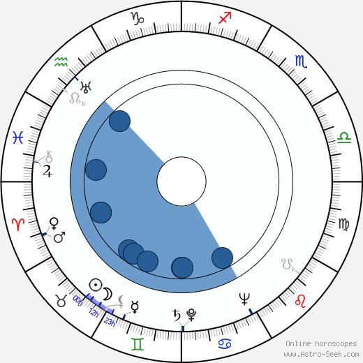 Maija-Liisa Pohjola wikipedia, horoscope, astrology, instagram