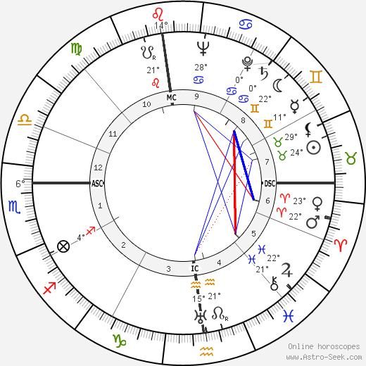 Mario Monicelli birth chart, biography, wikipedia 2020, 2021