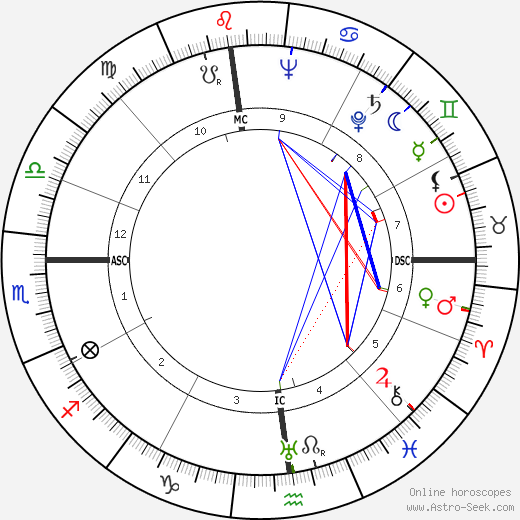 Mario Monicelli birth chart, Mario Monicelli astro natal horoscope, astrology