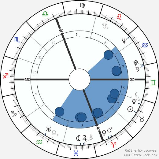 Mario Nardone wikipedia, horoscope, astrology, instagram