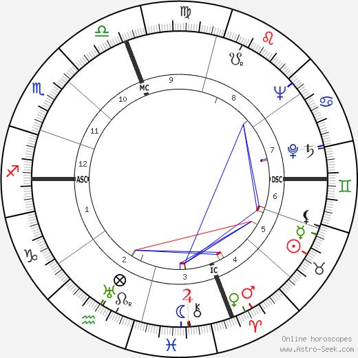 Mario Nardone tema natale, oroscopo, Mario Nardone oroscopi gratuiti, astrologia