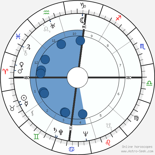 Moshe Dayan wikipedia, horoscope, astrology, instagram