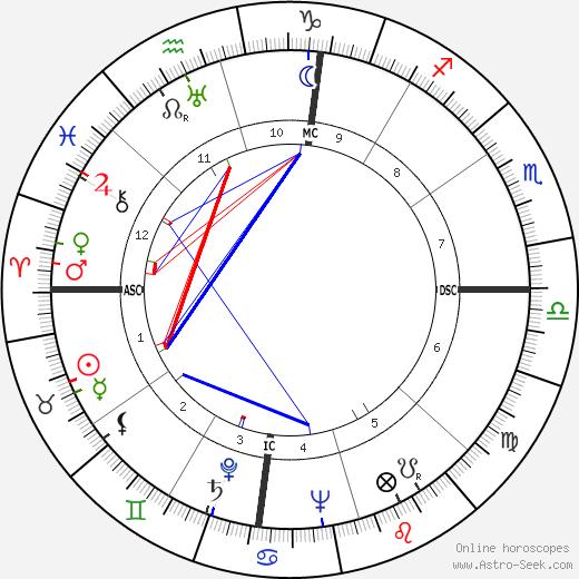 Моше Даян Moshe Dayan день рождения гороскоп, Moshe Dayan Натальная карта онлайн