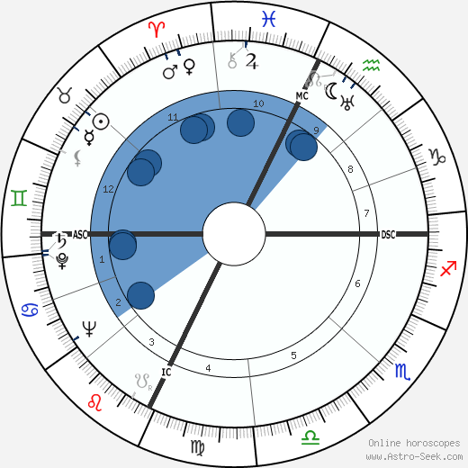Orson Welles horoscope, astrology, sign, zodiac, date of birth, instagram