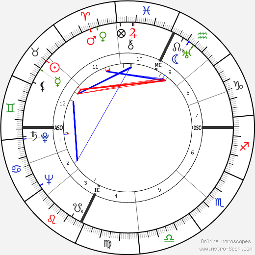 Orson Welles astro natal birth chart, Orson Welles horoscope, astrology
