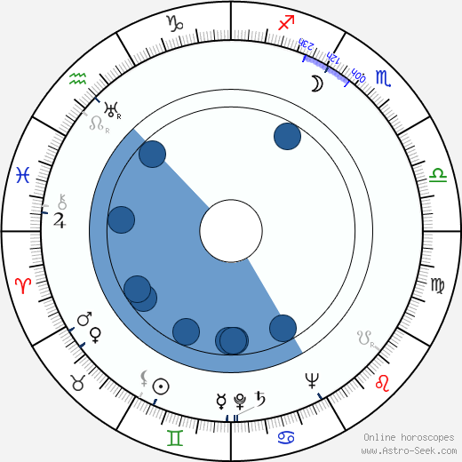 Orvokki Siponen wikipedia, horoscope, astrology, instagram