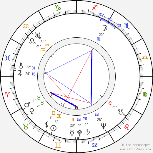 Orvokki Siponen birth chart, biography, wikipedia 2019, 2020
