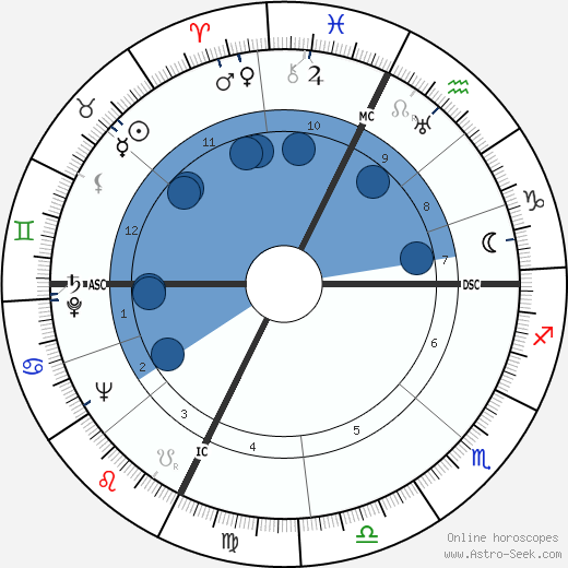 Richard Lippold wikipedia, horoscope, astrology, instagram