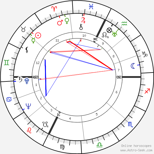 Richard Lippold день рождения гороскоп, Richard Lippold Натальная карта онлайн