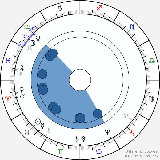Theodore H. White wikipedia, horoscope, astrology, instagram
