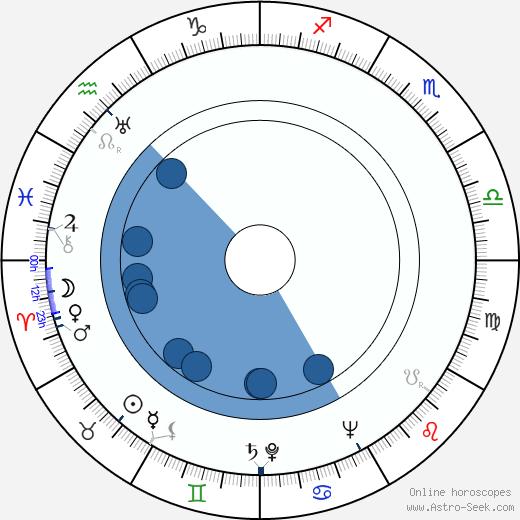 Vladimír Pavlar wikipedia, horoscope, astrology, instagram