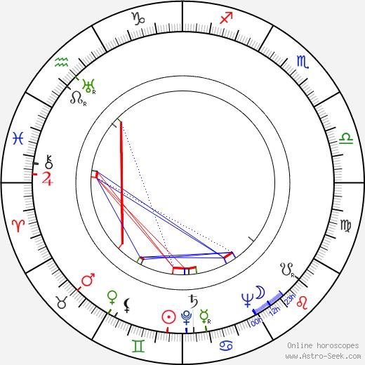 Anthony Sharp tema natale, oroscopo, Anthony Sharp oroscopi gratuiti, astrologia