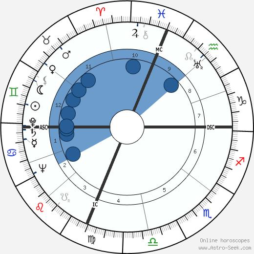 Buddy Baer wikipedia, horoscope, astrology, instagram