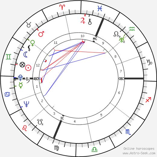 Buddy Baer день рождения гороскоп, Buddy Baer Натальная карта онлайн