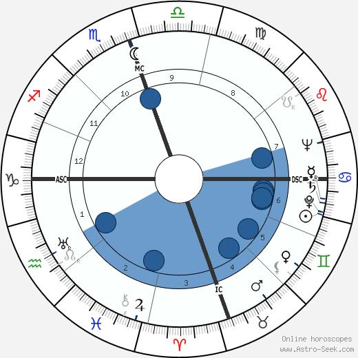 Cornelius Warmerdam wikipedia, horoscope, astrology, instagram