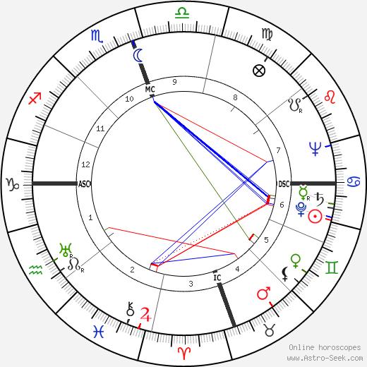 Корнелиус Вармердам Cornelius Warmerdam день рождения гороскоп, Cornelius Warmerdam Натальная карта онлайн