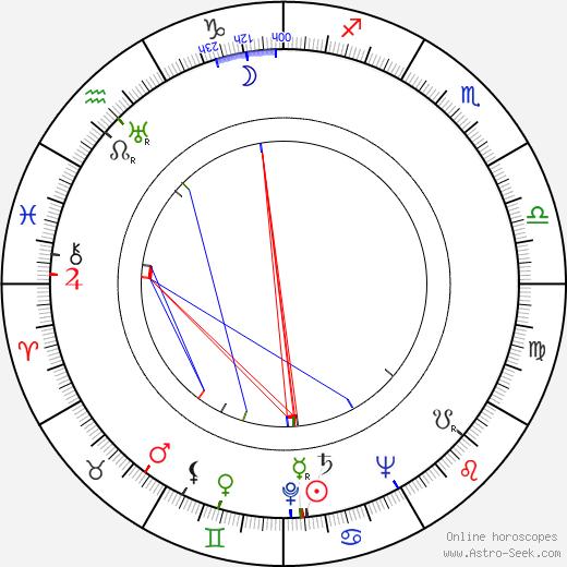 Dan Zhao birth chart, Dan Zhao astro natal horoscope, astrology
