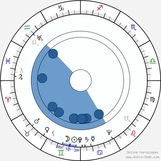 David Rockefeller Sr wikipedia, horoscope, astrology, instagram
