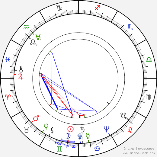 David Rockefeller Sr astro natal birth chart, David Rockefeller Sr horoscope, astrology