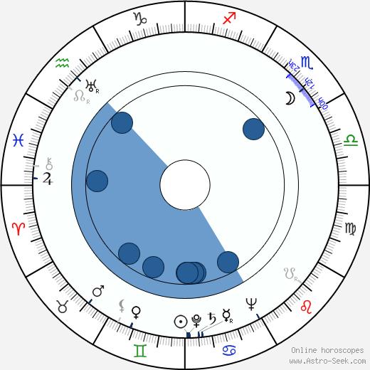 Dennis Price wikipedia, horoscope, astrology, instagram