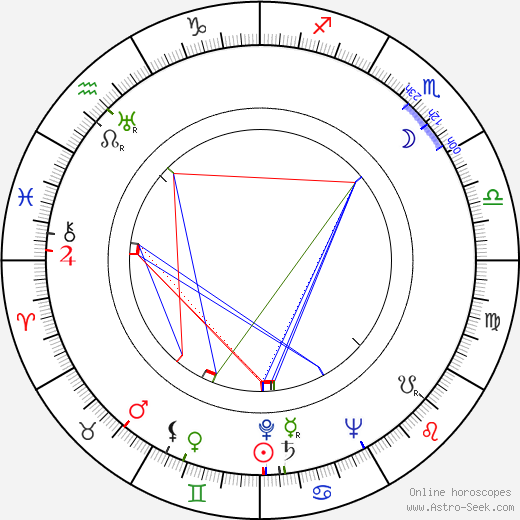 Dennis Price день рождения гороскоп, Dennis Price Натальная карта онлайн