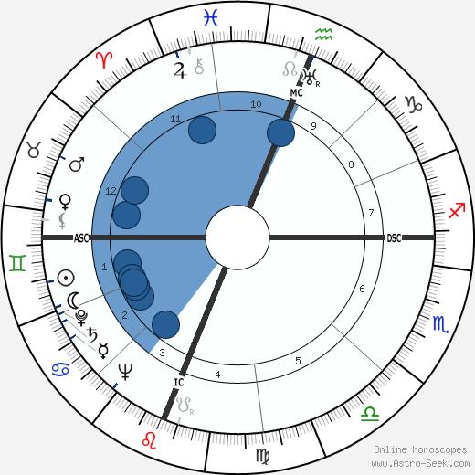 Don Budge wikipedia, horoscope, astrology, instagram