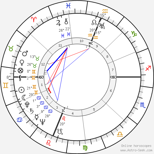 Don Budge birth chart, biography, wikipedia 2019, 2020