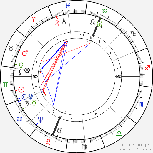 Don Budge astro natal birth chart, Don Budge horoscope, astrology