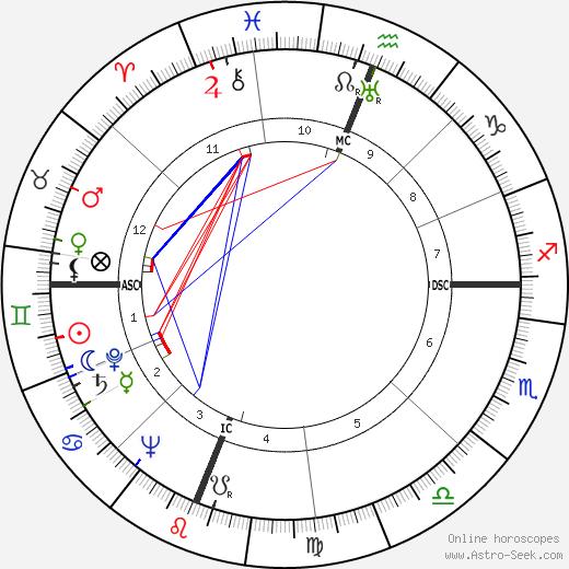 Don Budge birth chart, Don Budge astro natal horoscope, astrology