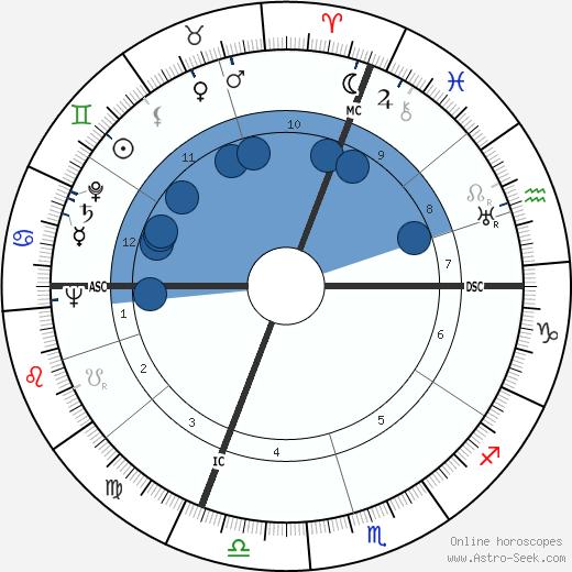 Dorothy Beach Hughes wikipedia, horoscope, astrology, instagram