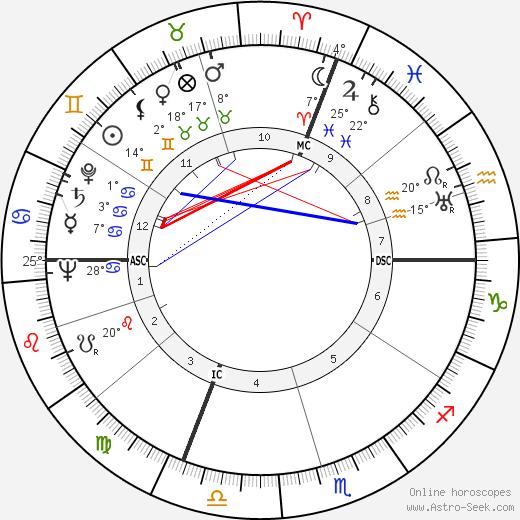 Dorothy Beach Hughes birth chart, biography, wikipedia 2020, 2021