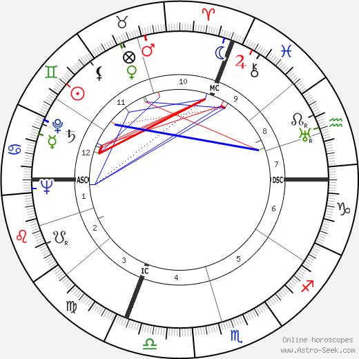 Dorothy Beach Hughes birth chart, Dorothy Beach Hughes astro natal horoscope, astrology