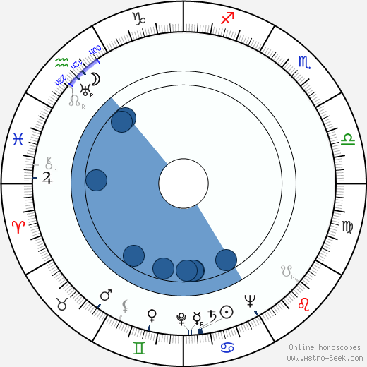 Dorothy Short wikipedia, horoscope, astrology, instagram