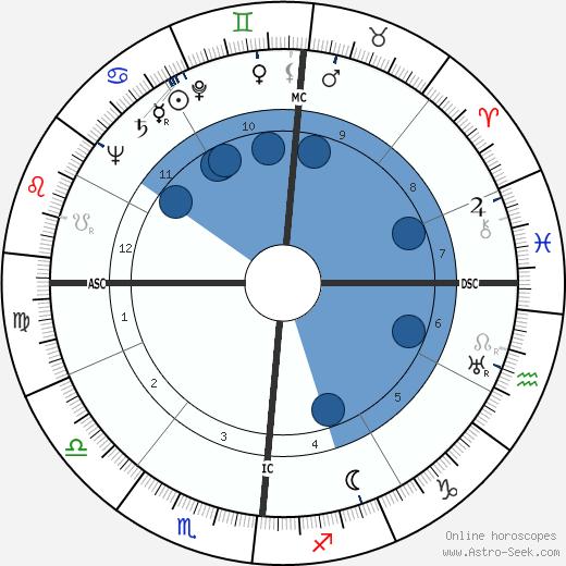 Harold Hason wikipedia, horoscope, astrology, instagram