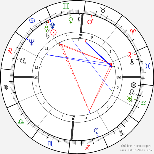 Harold Hason день рождения гороскоп, Harold Hason Натальная карта онлайн