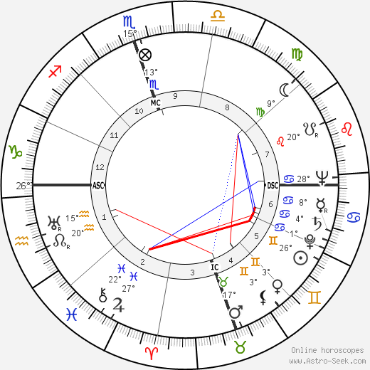 James Valentine Edmundson birth chart, biography, wikipedia 2018, 2019
