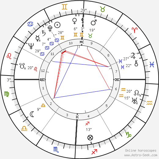 Jean Bastien birth chart, biography, wikipedia 2018, 2019
