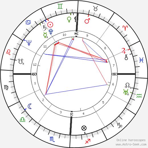 Jean Bastien birth chart, Jean Bastien astro natal horoscope, astrology