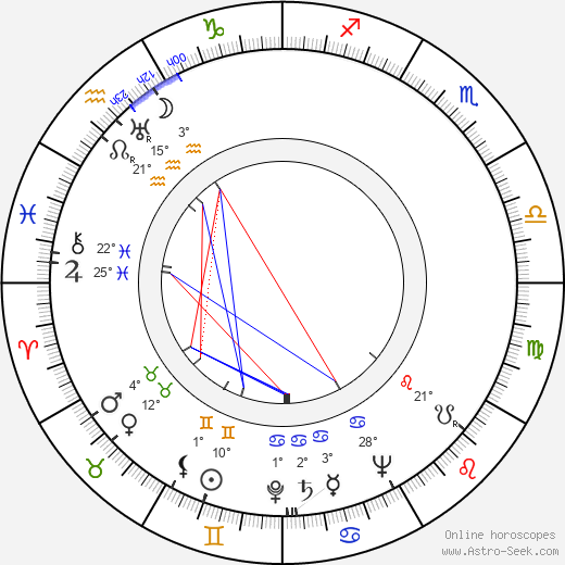 John Randolph birth chart, biography, wikipedia 2019, 2020