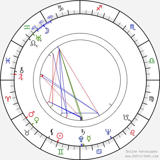 John Randolph birth chart, John Randolph astro natal horoscope, astrology