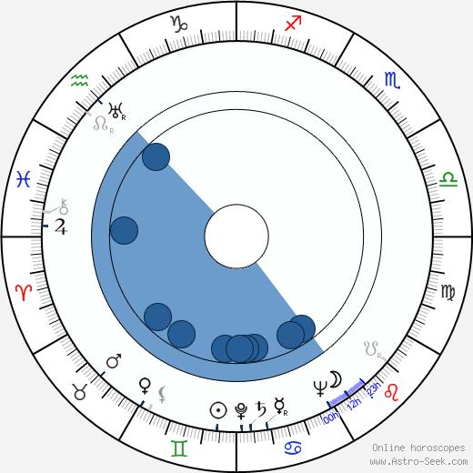 Josef Cervinka wikipedia, horoscope, astrology, instagram