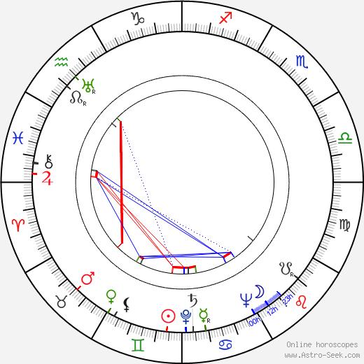 Josef Cervinka tema natale, oroscopo, Josef Cervinka oroscopi gratuiti, astrologia
