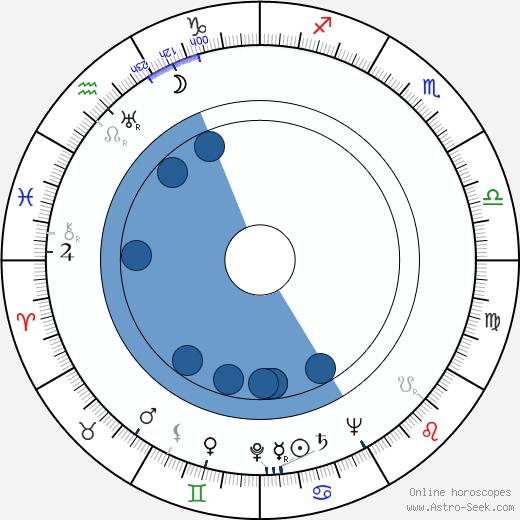Juha Mannerkorpi wikipedia, horoscope, astrology, instagram
