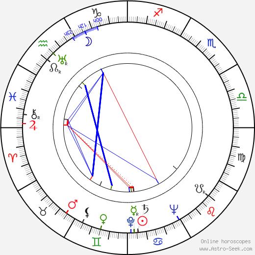 Juha Mannerkorpi astro natal birth chart, Juha Mannerkorpi horoscope, astrology