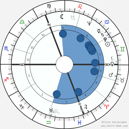Kurt Jung-Alsen wikipedia, horoscope, astrology, instagram