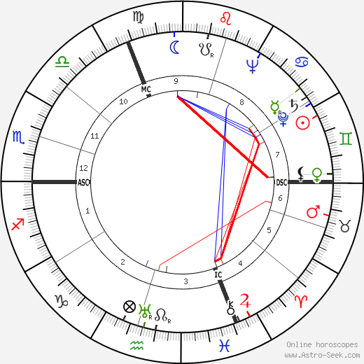 Kurt Jung-Alsen день рождения гороскоп, Kurt Jung-Alsen Натальная карта онлайн