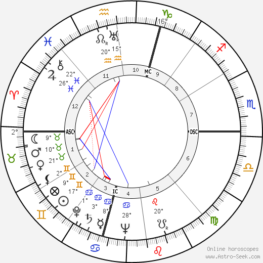 Les Paul birth chart, biography, wikipedia 2020, 2021