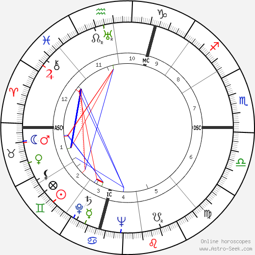 Les Paul birth chart, Les Paul astro natal horoscope, astrology